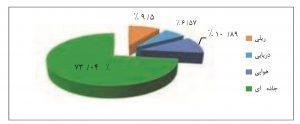 نمودار سهم (میزان) حمل و نقل مسافر
