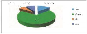 نمودار سهم (میزان) حمل و نقل بار